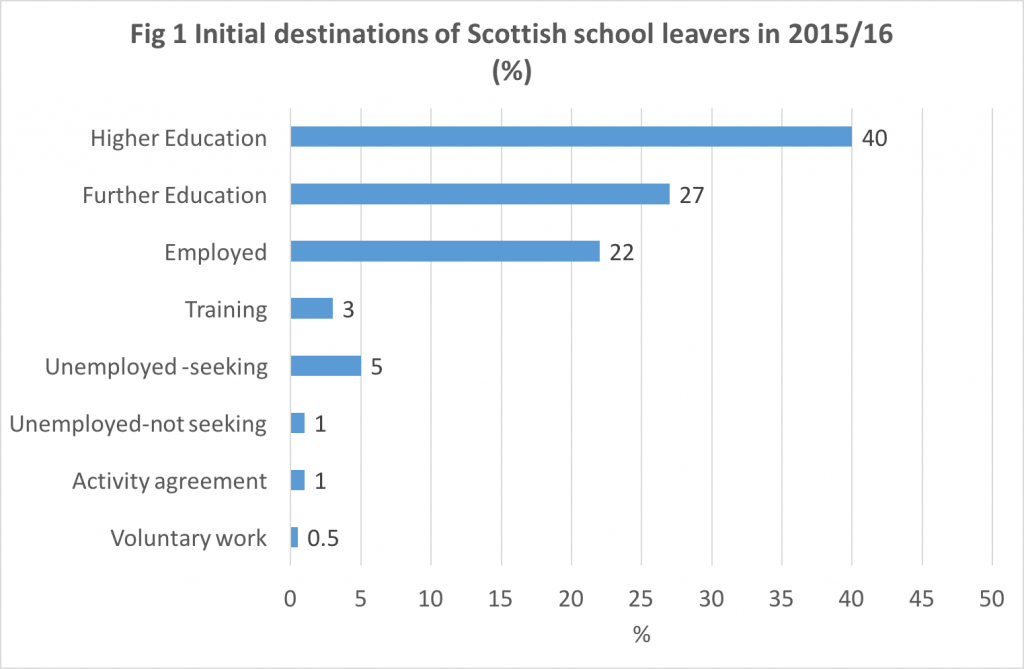 Graph of initial destinations of Scottish school leavers in 2015/16 (%)